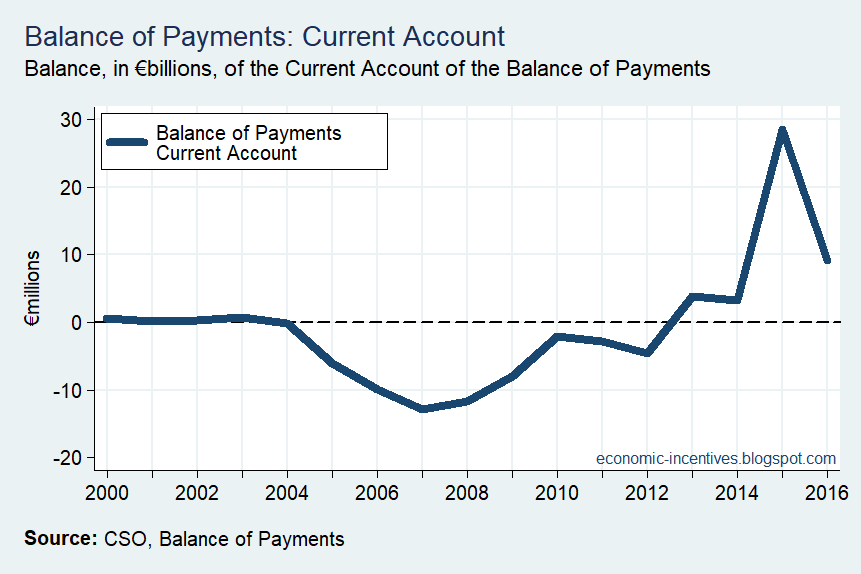 [Balance+of+Payments+Current+Account+Annual%5B5%5D]