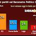 Barometro politico Demopolis: chi votano gli italiani