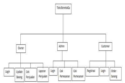 Si1013465086 widuri visual table of content vtoc adalah diagram yang menggambarkan hubungan dan fungsi pada sistem secara berjenjang yaitu seperti dibawah ini ccuart Image collections