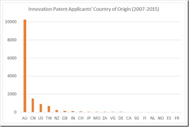 Origin 2007-2015