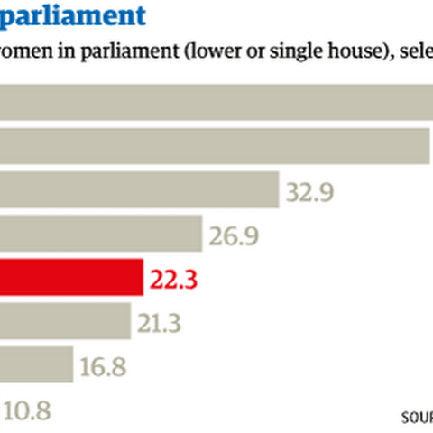 Rwanda is the first country in the world with more women MPs in parliament than men