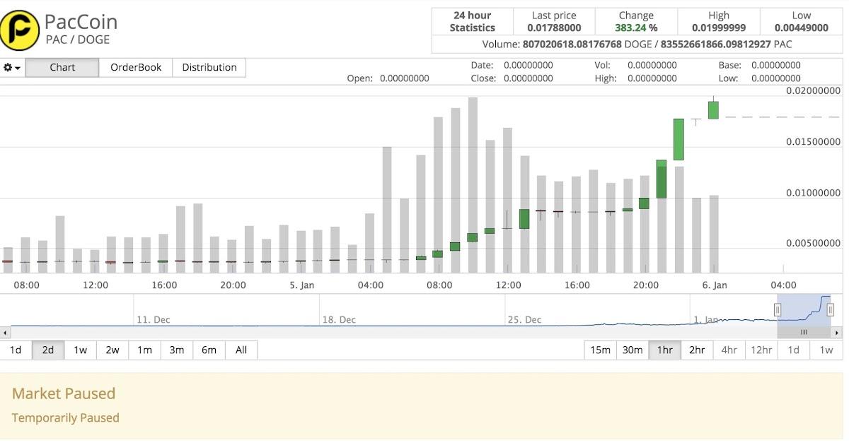 Cryptopia market paused