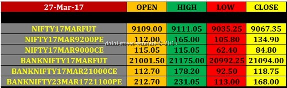 Today's stock Market closing rates 27 march 2017