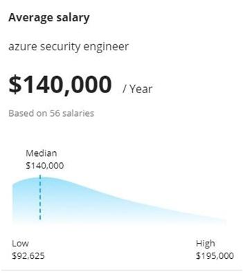 azure-certification-salary-report
