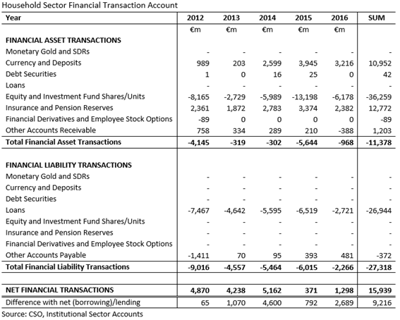 Household Sector Financial Transaction Accounts 2012-2016