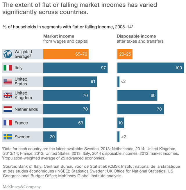 Percent of households in segments with flat or falling income, 2005-2014. Between 2005 and 2014, real incomes in the advanced economies were flat or fell for 65 to 70 percent of households, or more than 540 million people. Graphic: McKinsey & Company