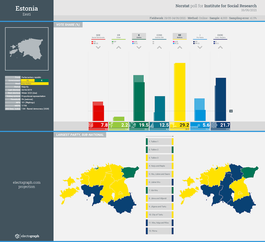 ESTONIA: Norstat poll chart for Institute for Social Research, 16 June 2021