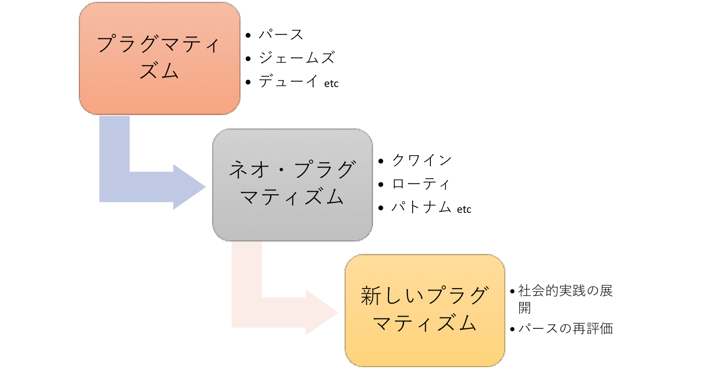 プラグマティズムの変遷