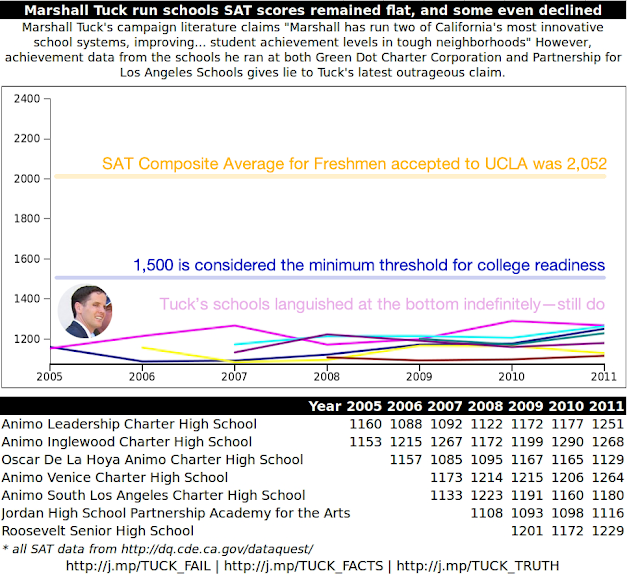 Marshall Tuck run schools SAT scores remained flat, and some even declined