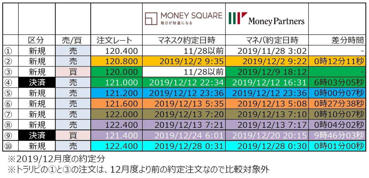 ココブロEUR/JPYのトラリピ12月度約定のタイミング