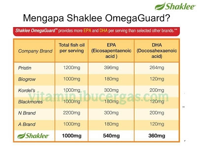 Vitamin Selepas Bersalin vitamin selepas bersalin Vitamin Selepas Bersalin - Apakah Kepentingannya? omega guard minyak ikan terbaik