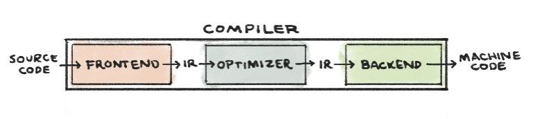 Intro compiler1