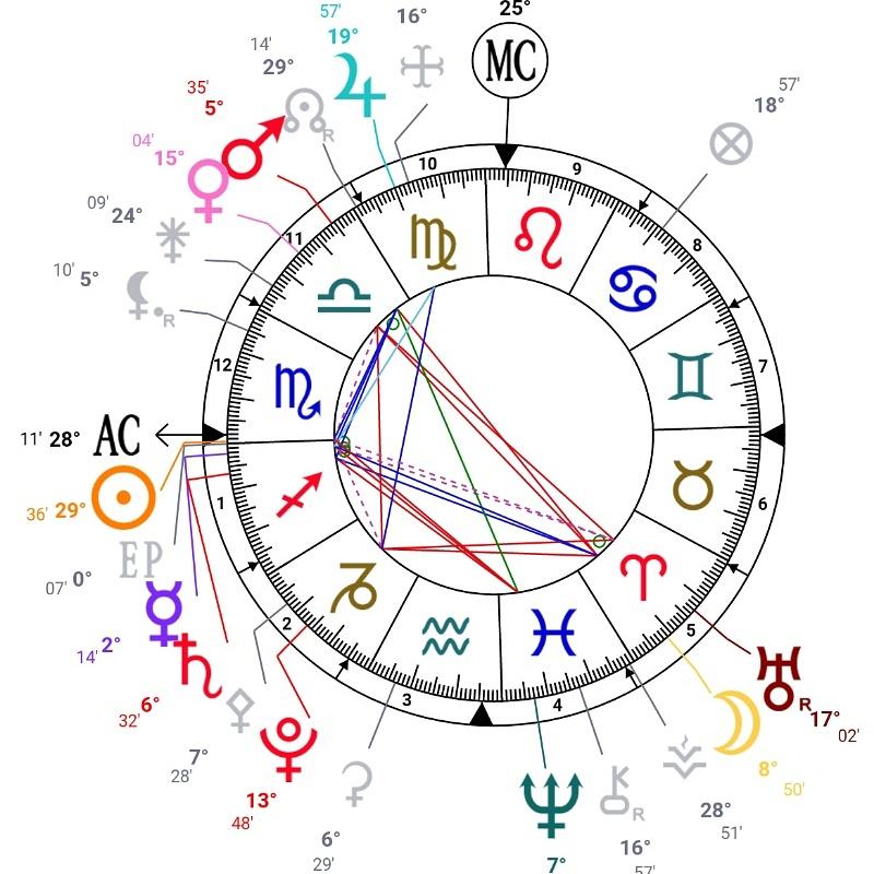 Iran Astrology: Sun in Aban or Scorpio and Azar or Sagittarius, Moon