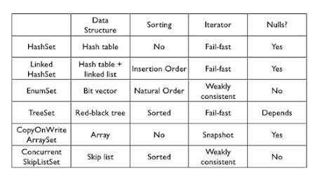 RegularEnumSet vs JumboEnumSet in Java