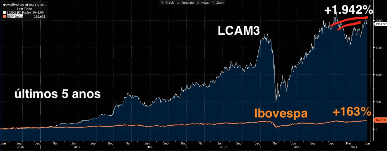Gráfico apresenta LCAM3 (branco) e Ibovespa (laranja).