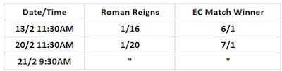 Roman Reigns .vs. Elimination Chamber Winner