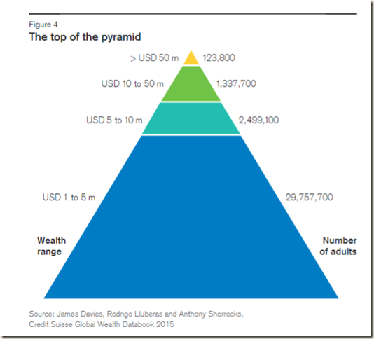 Top of the wealth pyramid