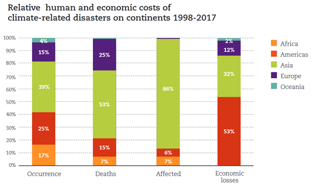 Relative  human and economic costs of climate-related disasters on continents, 1998-2017 Graphic: UNISDR