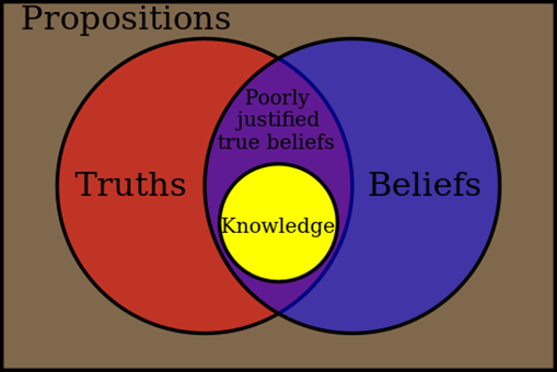 Epistemology: Introduction to Theory of Knowledge   THE SCIENTIFIC GUY