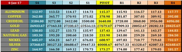 mcx commodity intraday pivot point levels for 4 jan 2017