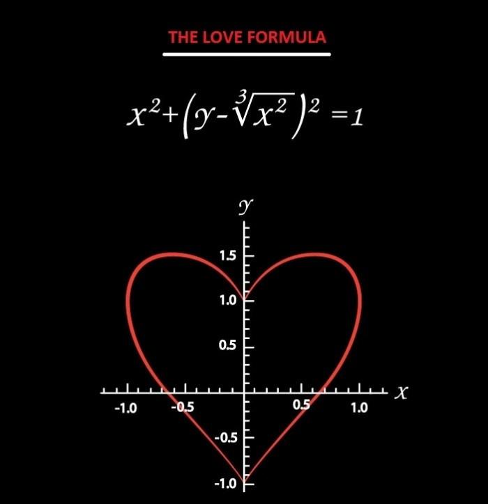 Formula Of Love