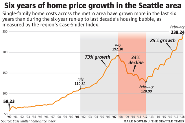 Home price growth in Seattle, Washington, 1990-2018. Graphic: The Seattle Times