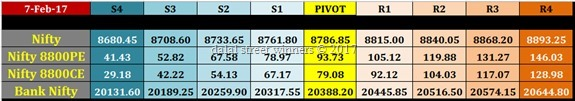 nifty banknifty future option intraday levels for 8 feb 2017
