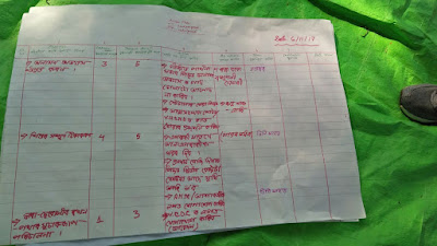 Dream building, self assessment and action plan in Kadamguri, Udalguri