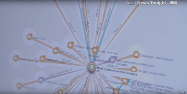 Screenshot from the Vice News documentary, 'The Paradise Papers: Inside the Secret 9 Month Investigation', showing offshore connections of Marib Upstream Services Company, Ltd. Graphic: Vice News