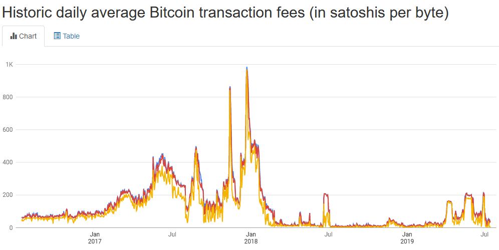 Bitcoin Transaction Fee Satoshi Per Byte