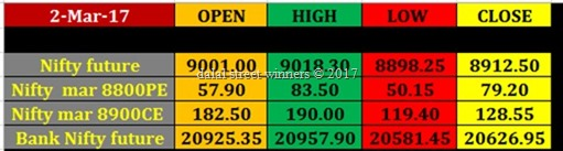 Today's stock Market closing rates 2 march 2017