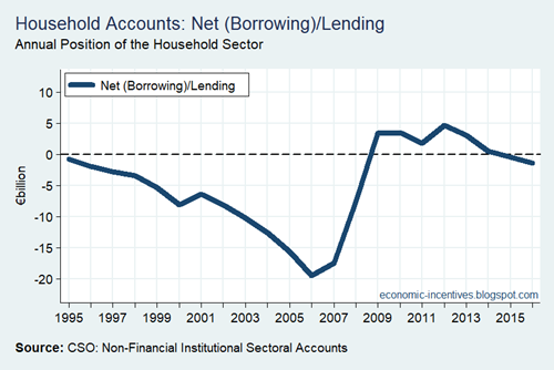 Household Sector Net Lending