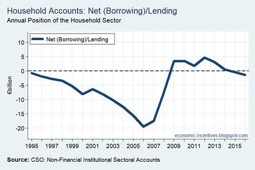 Household Sector Net Lending