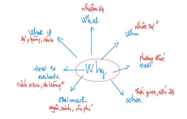 Image result for lập kế hoạch là gì