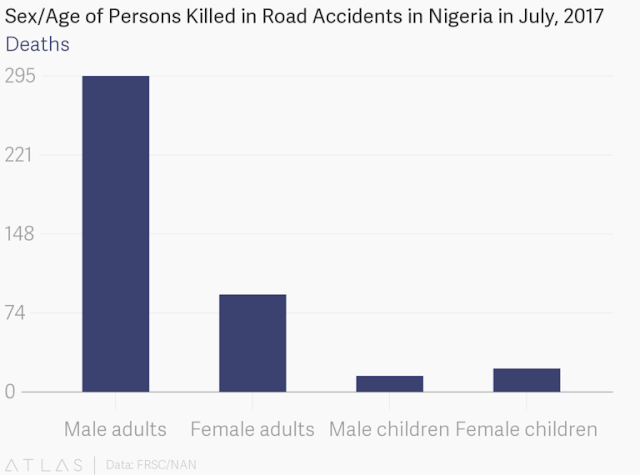 Nigeria increasingly losing bread winners to road accidents — FRSC