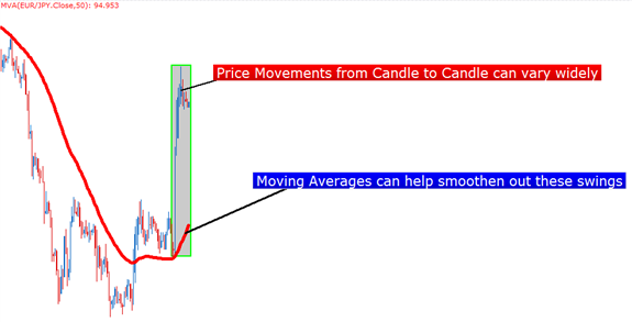 Cara trading forex menggunakan moving averages