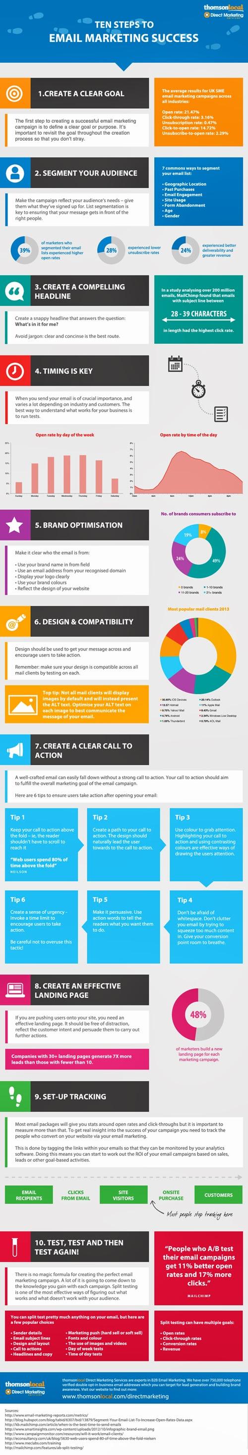 10 pasos para alcanzar el éxito en tus campañas de email marketing