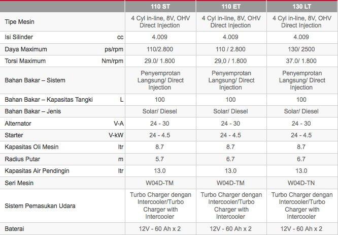 Spesifikasi Toyota New Truk Dyna Baru Tahun 2017  ASTRA