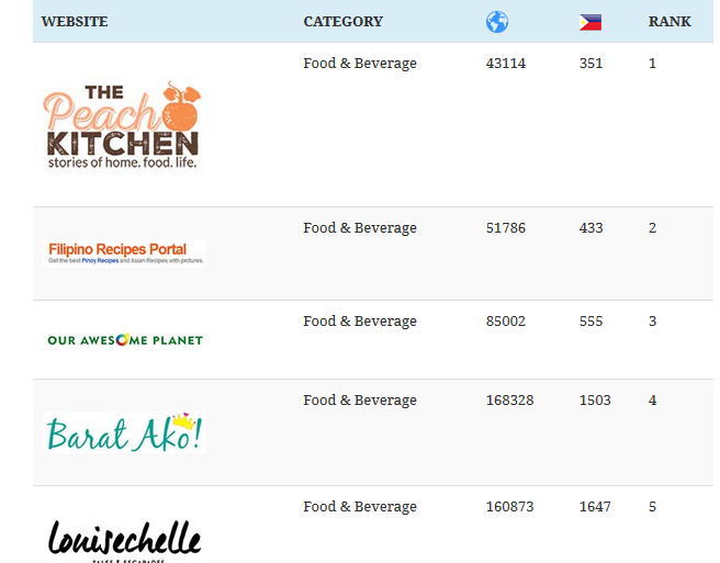 TPK is Included in the Top 20 Food Blogs in the Philippines for October 2015