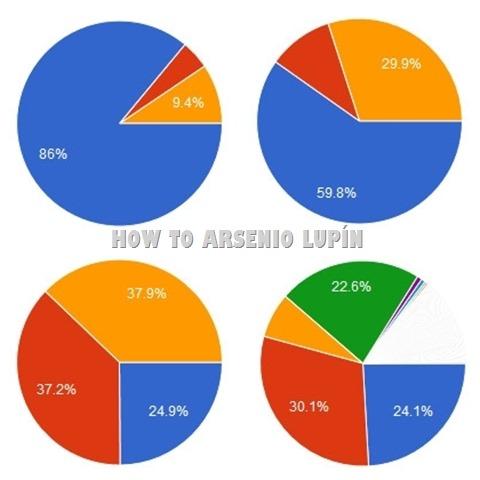 Resultados de la Encuesta de Participación