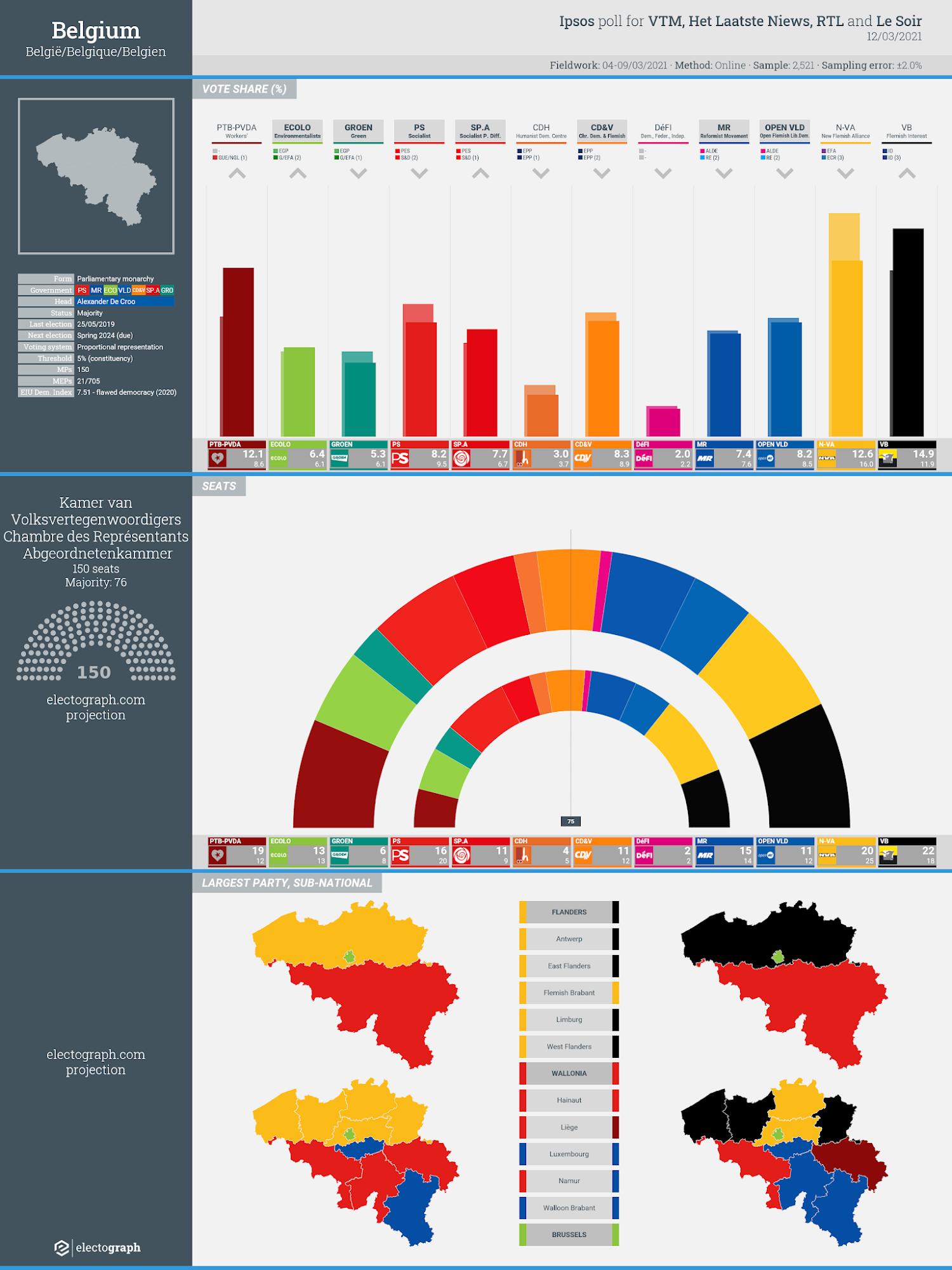 BELGIUM: Ipsos poll chart for VTM, Het Laatste Nieuws, RTL and Le Soir, 12 March 2021