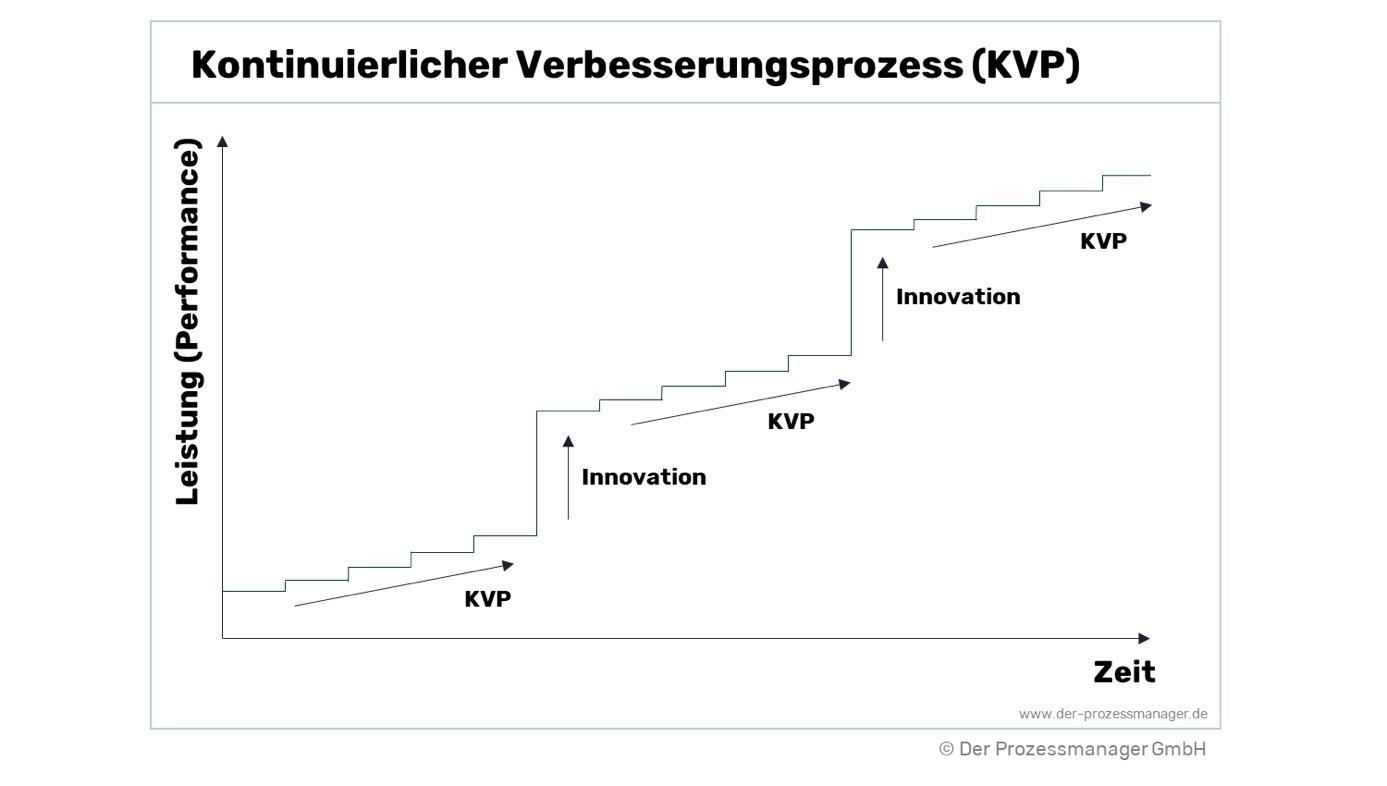 Kontinuierlicher Verbesserungsprozess (KVP)
