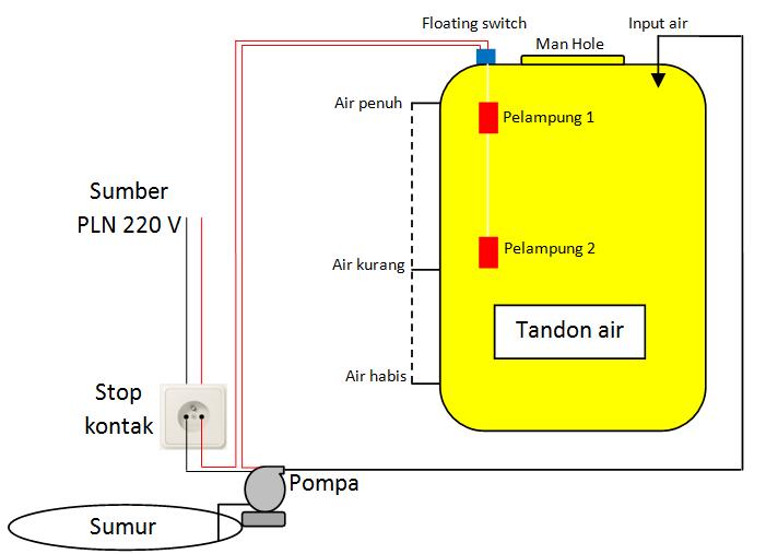 Cara pasang floating switch agar pompa otomatis ngisi tandon air