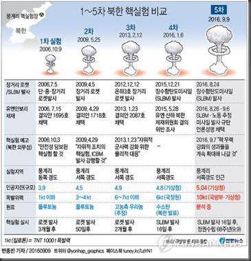 북핵실험 위력비교