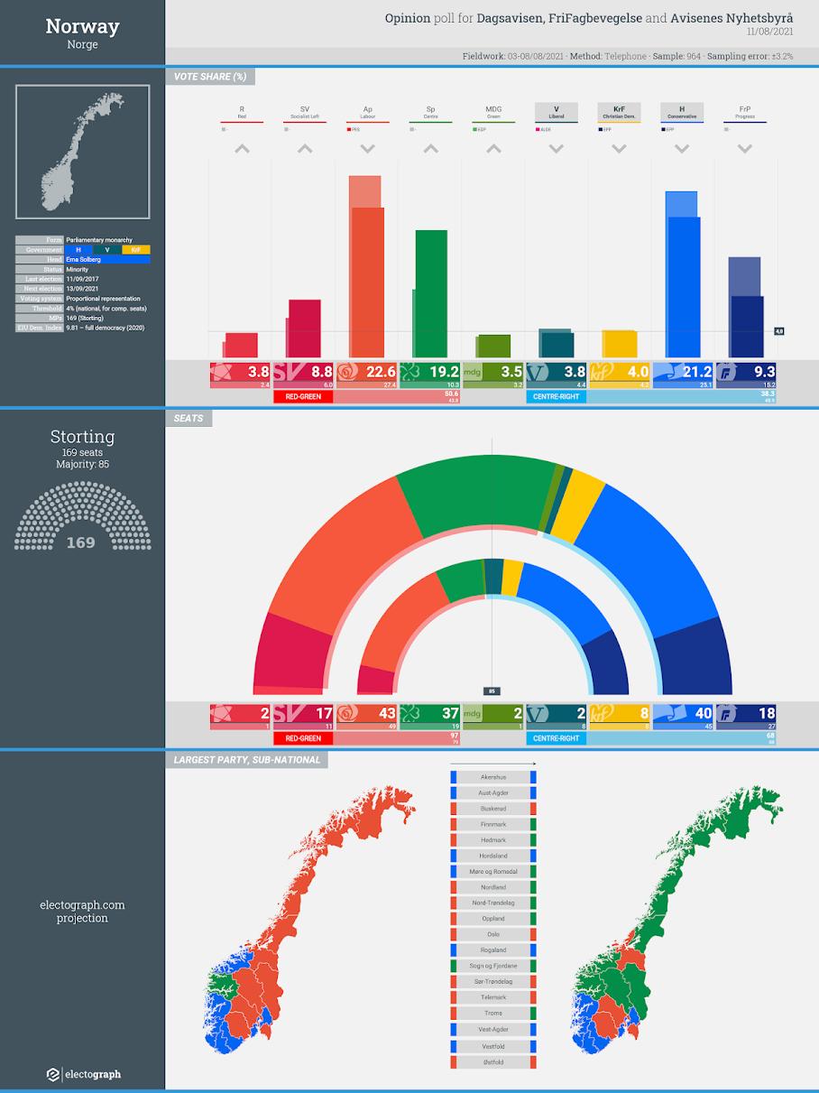 NORWAY: Opinion poll chart for FriFagbevegelse, Dagsavisen and Avisenes Nyhetsbyrå, 11 August 2021