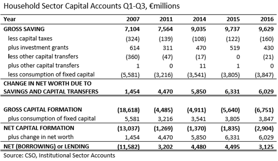 Household Sector Capital Accounts Q1-Q3  2007-2016