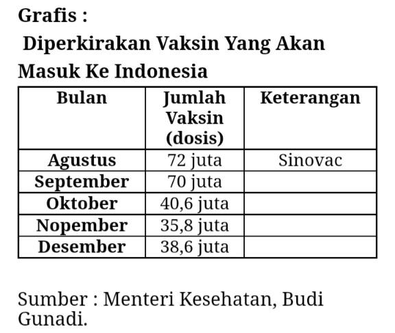 Menkes Bilang Indonesia Butuh 331 Juta Dosis Vaksin