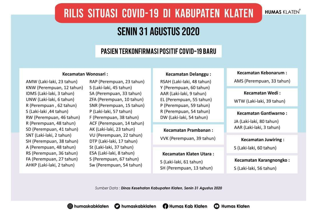 Pecah Rekor, Covid-19 Klaten Mbludak,  Hari ini Tambahan Terkonfirmasi Positif 46 Orang