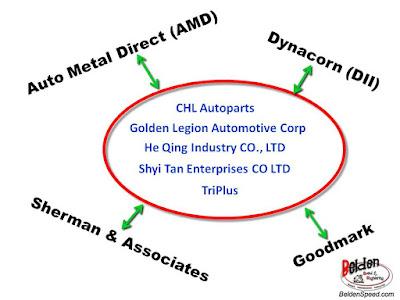 Reproduction Sheet Metal Demystified - Belden Speed