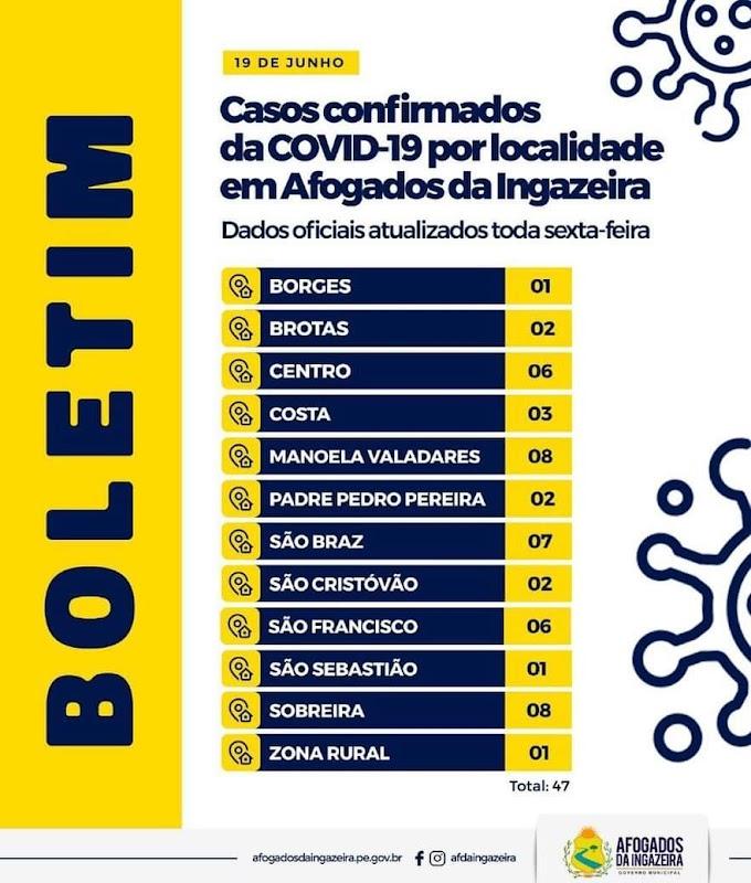 Covid-19 em Afogados: Sobreira e Manoela Valadares são os bairros com maior número de contaminados; confira!